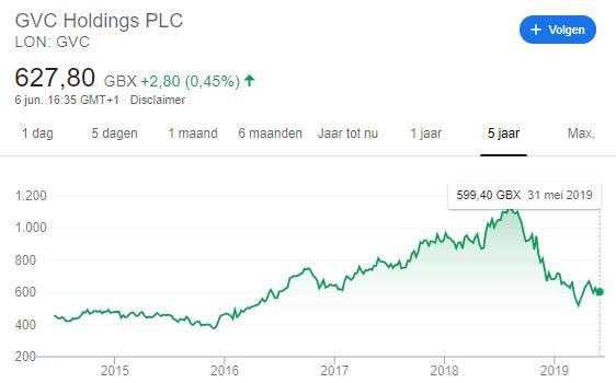 GVC aandelen
